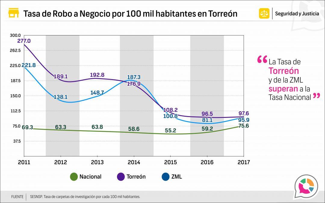 Tasa de Robo a negocio en Torreón 2011-2017