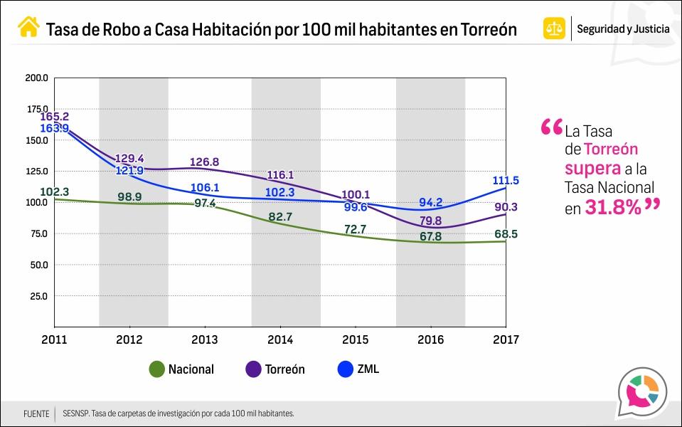 Tasa de Robo a casa habitación en Torreón 2011-2017