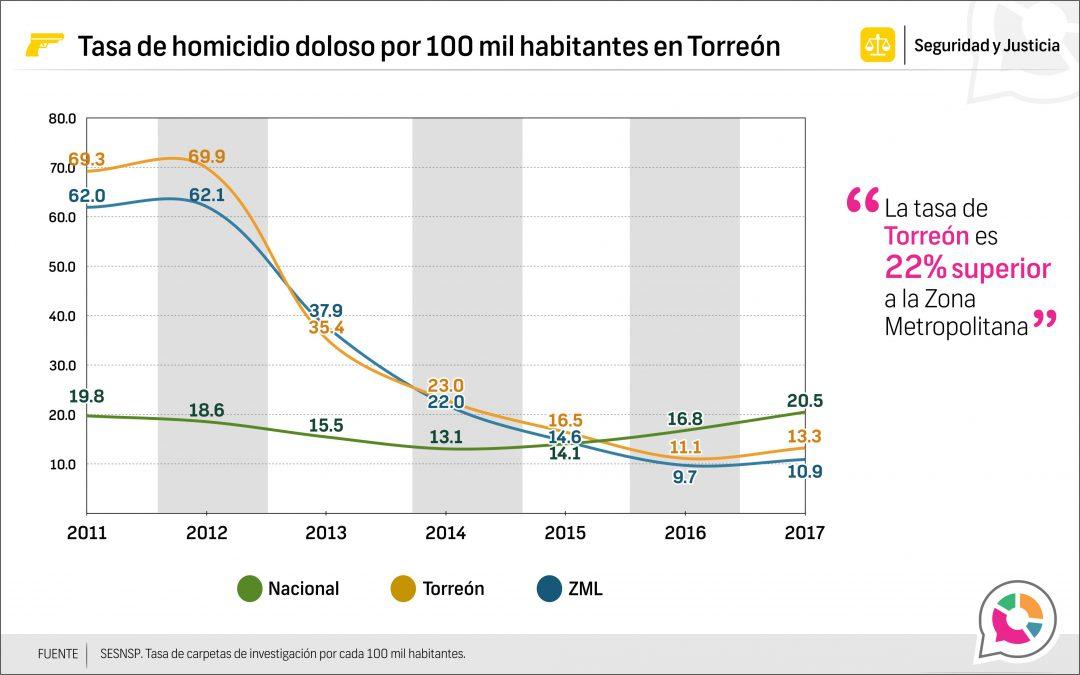 Tasa de homicidio doloso en Torreón 2011-2017