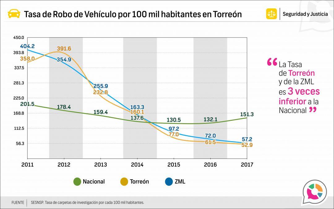 Tasa de Robo de vehículo en Torreón 2011-2017