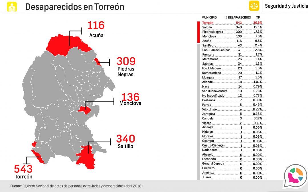 Personas extraviadas y desaparecidas en Torreón 2018