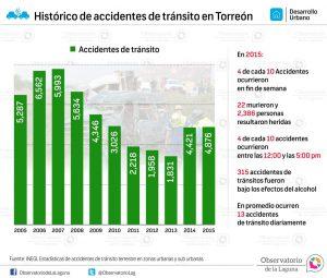 Histórico de accidentes de tránsito en Torreón 2005-2015