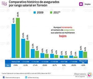 Comparativo histórico de asegurados por rango salarial en Torreón 2009-2017