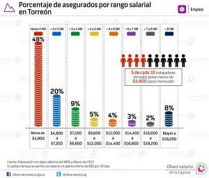 Porcentaje de asegurados por rango salarial en Torreón 2017