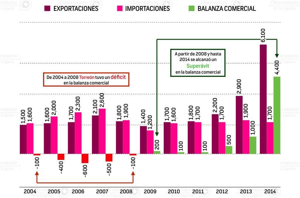 Balanza Comercial de Torreón 2004-2014