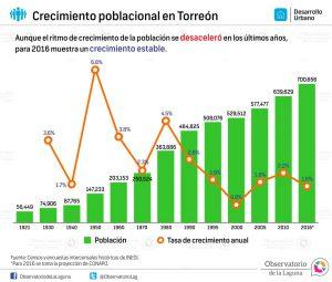 Crecimiento poblacional en Torreón 1921-2016