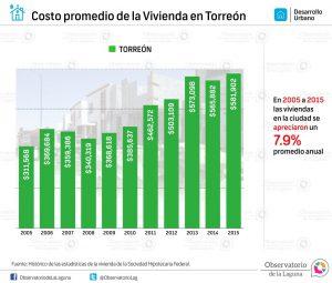 Costo promedio de la vivienda en Torreón 2005 -2015