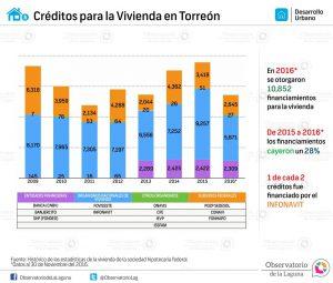 Créditos para la Vivienda en Torreón 2009-2016*
