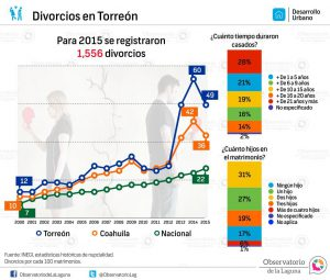 Divorcios en Torreón 2000-2015