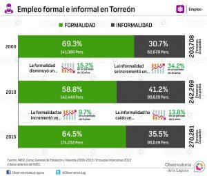 Empleo formal e informal en Torreón 2000 -2015