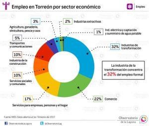 Empleo en Torreón por sector económico 2017
