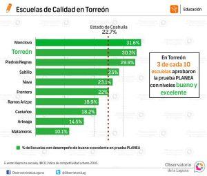 Escuelas de Calidad en Torreón 2016