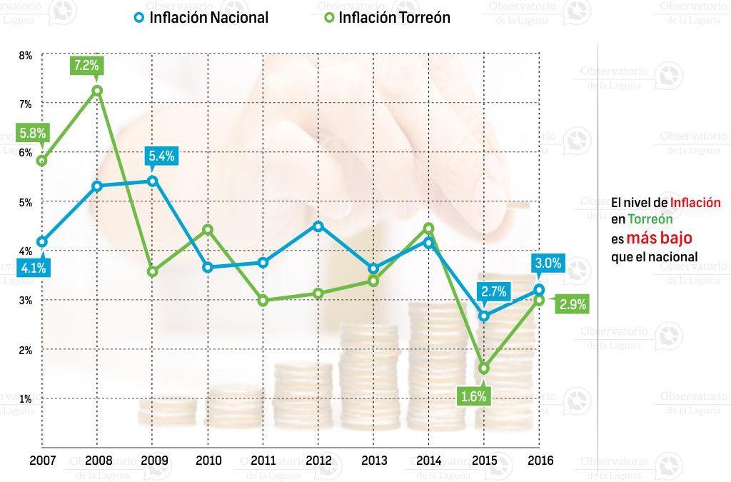 Comportamiento de la Inflación en Torreón 2007-2016