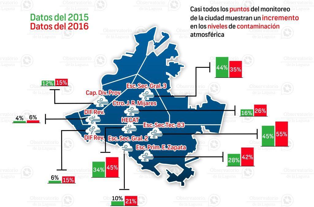 Contaminación atmosférica en Torreón 2015-2016