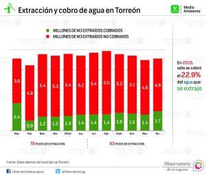 Extracción y cobro de agua en Torreón 2015