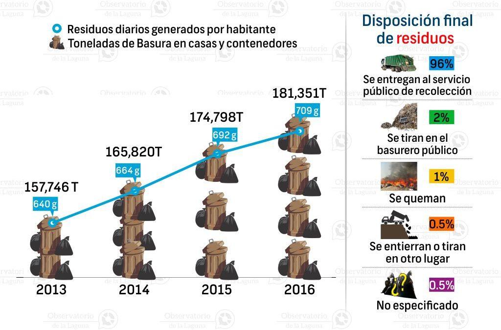 Residuos sólidos urbanos en Torreón 2013-2015