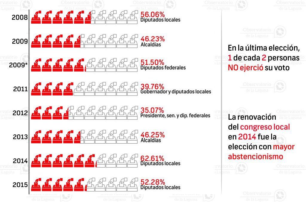 Abstencionismo electoral en Torreón 2008-2015
