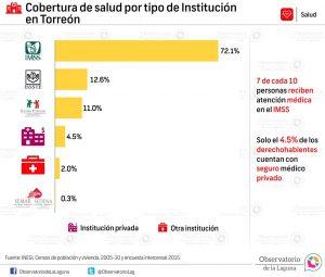 Cobertura de salud por tipo de Institución en Torreón 2005-2015