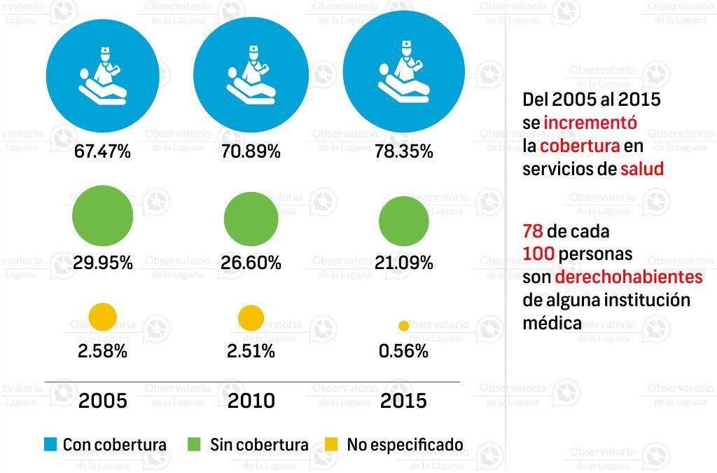 Cobertura de salud en Torreón 2005-2015