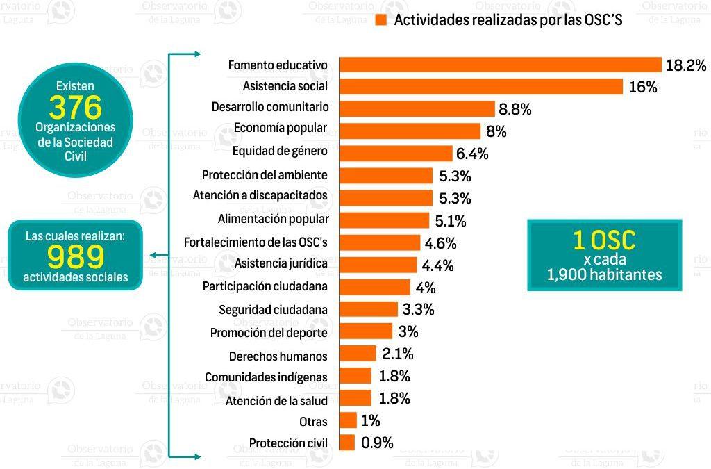 Organizaciones de la sociedad civil en Torreón 2016