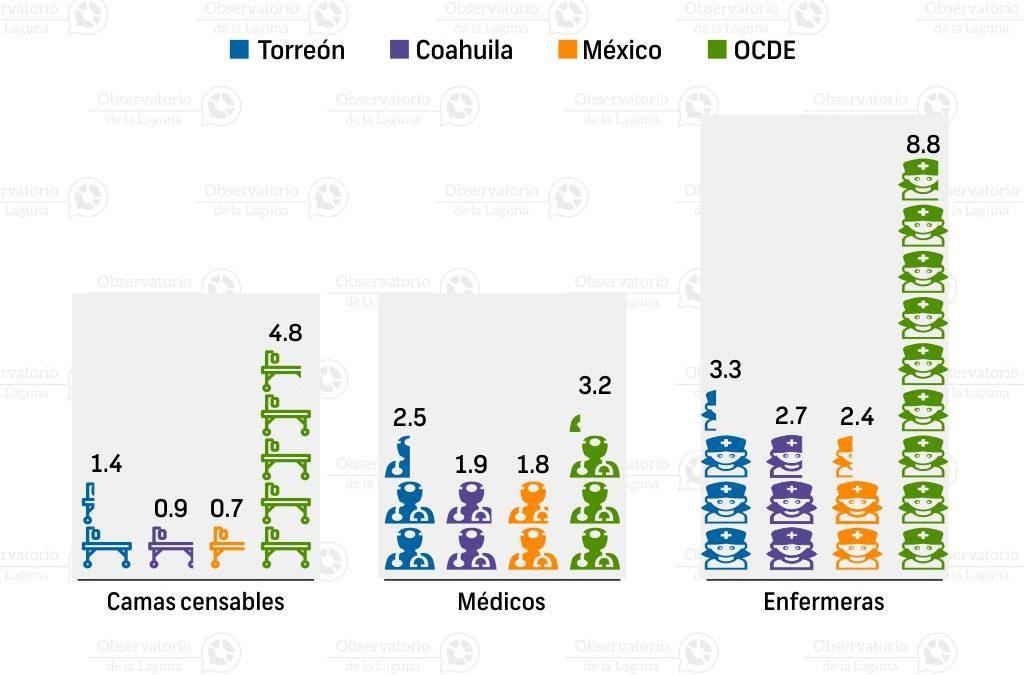 Recursos para la salud en Torreón 2014-2015