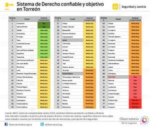 Sistema de derecho confiable y objetivo en Torreón 2016
