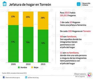 Jefatura de hogar en Torreón 2005-2015