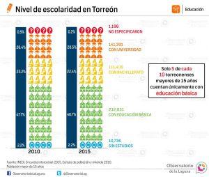 Años promedio de escolaridad en Torreón 2010-2015