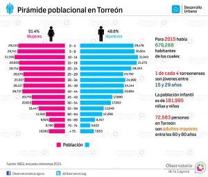 Pirámide poblacional en Torreón 2015