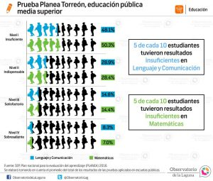 Prueba planea Torreón, educación pública media superior 2016