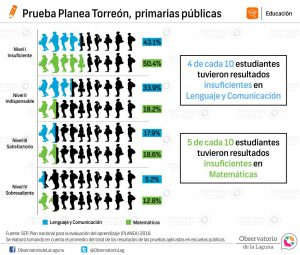 Prueba Planea Torreón, primarias públicas 2016