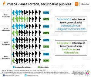 Prueba Planea Torreón, secundarias públicas 2016