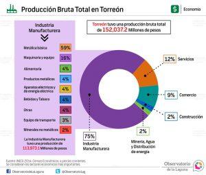 Producción bruta total en Torreón 2014