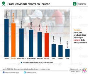 Productividad laboral en Torreón 2014