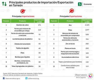 Principales productos de Importación-Exportación en Torreón 2014