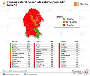 Ranking estatal de años de estudio promedio Torreón 2015