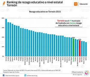 Ranking de rezago educativo a nivel estatal 2015