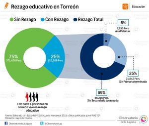 Rezago educativo en Torreón 2015