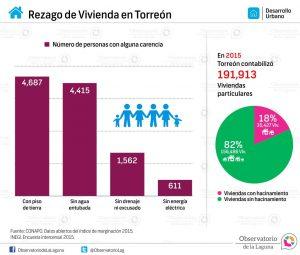 Rezago de Vivienda en Torreón 2015