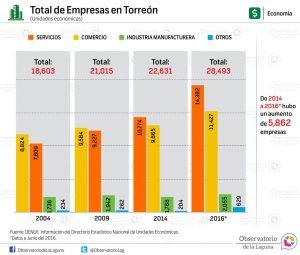 Total de empresas en Torreón 2004-2016