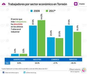 Trabajadores por sector económico en Torreón 2009-2017