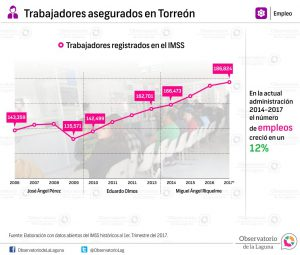Trabajadores asegurados en Torreón 2006-2017