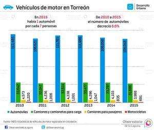 Vehículos de motor en Torreón 2010-2015