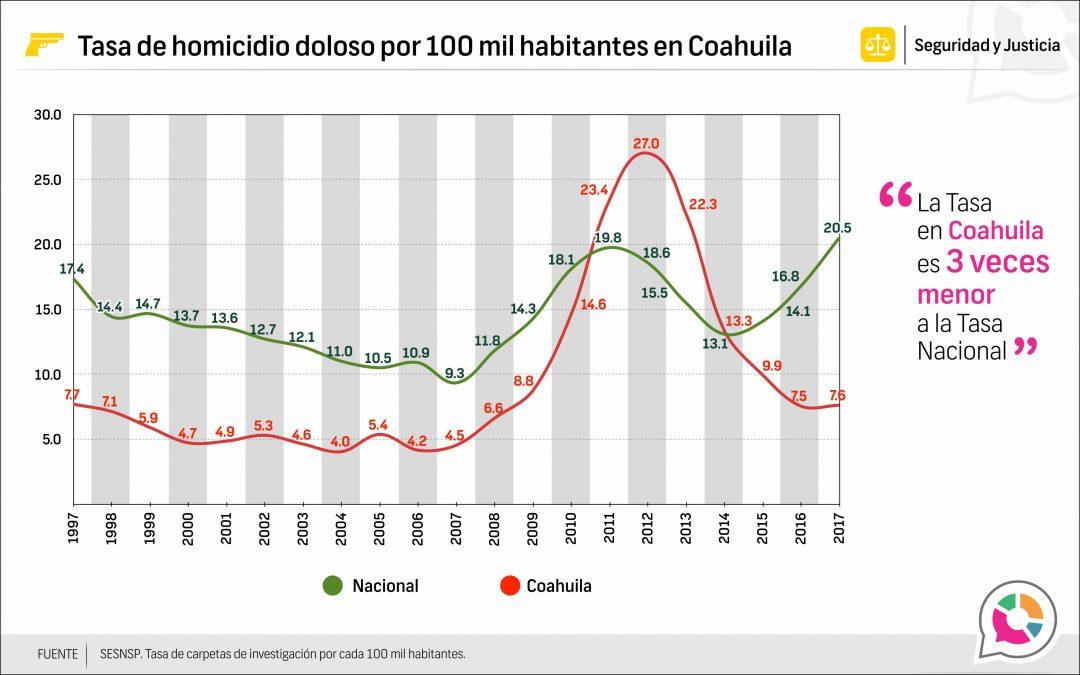 Tasa de homicidio doloso en Coahuila 1997-2017