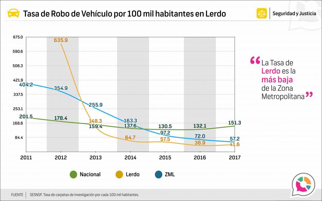 Tasa de robo de vehículo en Lerdo 2013-2017