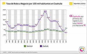 Tasa de robo a negocio en Coahuila 1997-2017