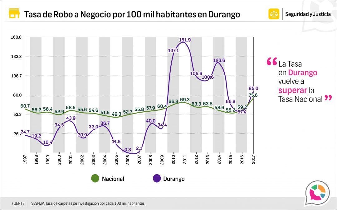 Tasa de Robo a negocio en Durango 1997-2017