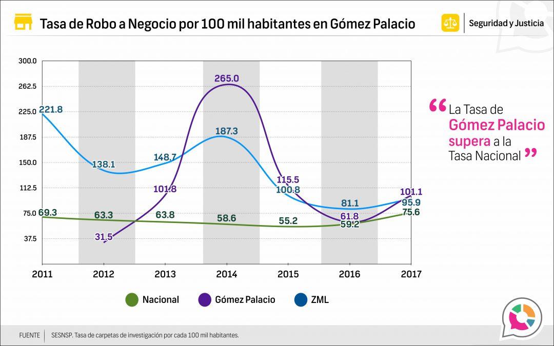 Tasa de Robo a negocio en Gómez Palacio 2013-2017