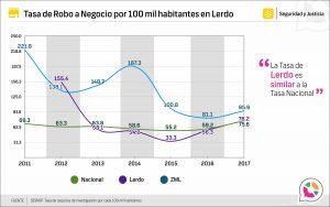 Tasa de Robo a negocio en Lerdo 2013-2017