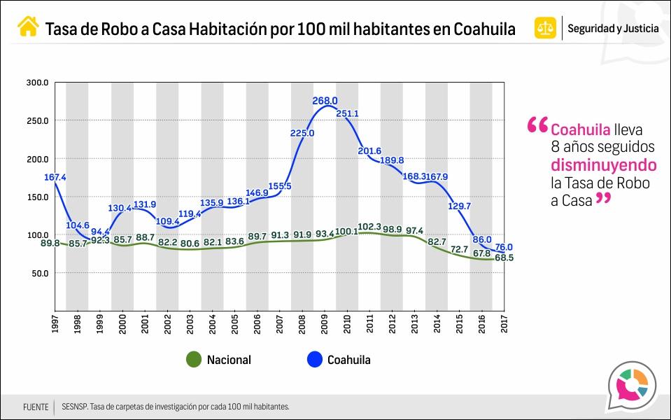 Tasa de robo a casa habitación en Coahuila 1997-2017